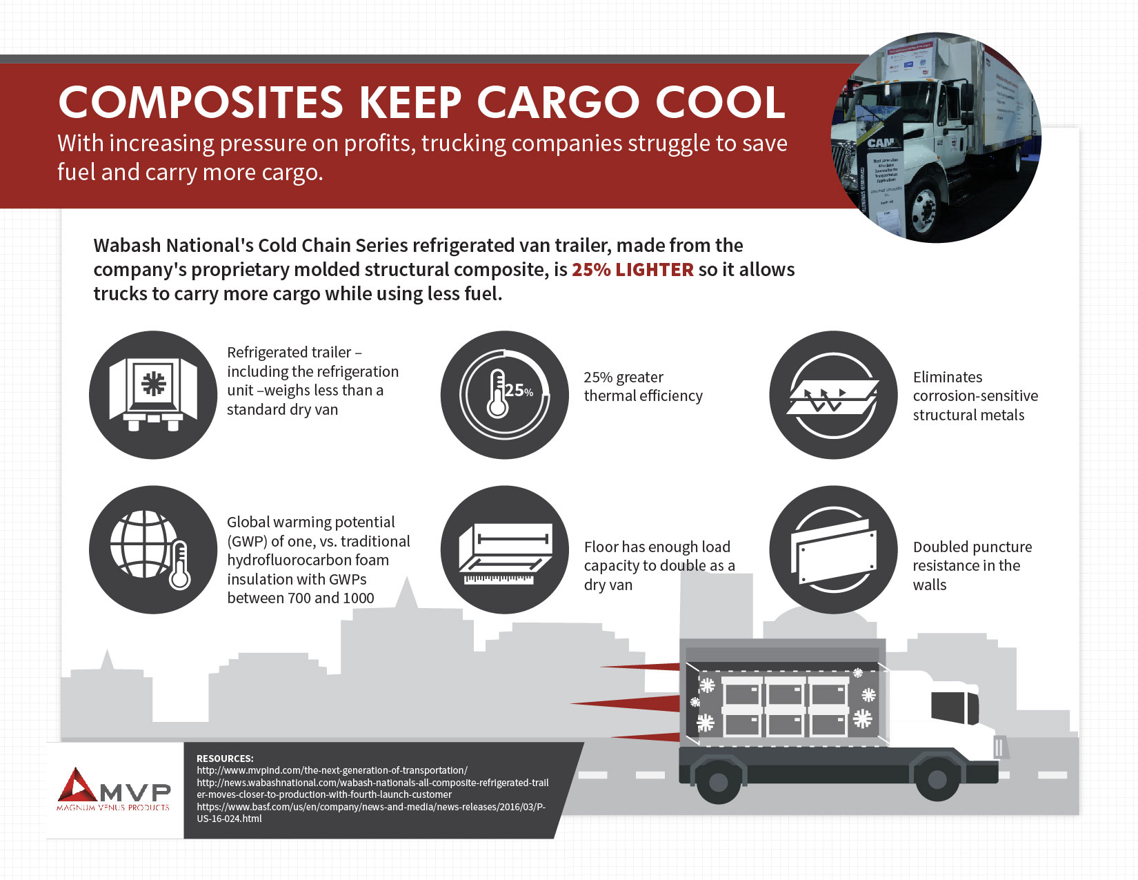 Composistes-Keep-Cargo-Cool